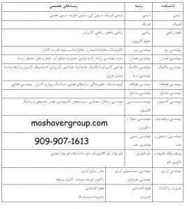 لیست رشته های دکتری بدون آزمون دانشگاه صنعتی شریف 98 - 99