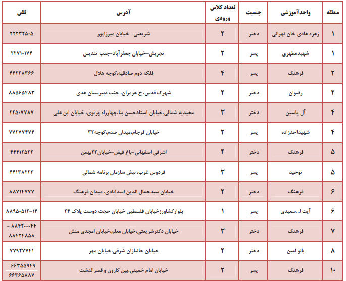لیست مدارس فرهنگ شهر تهران