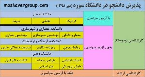 لیست رشته های بدون کنکور دانشگاه سوره تهران 98
