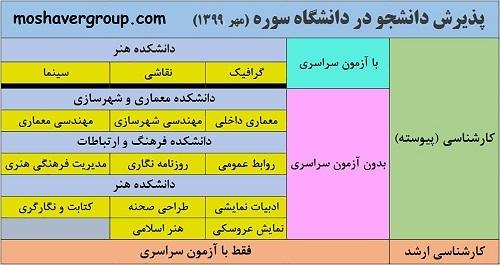 لیست رشته های بدون کنکور دانشگاه سوره تهران