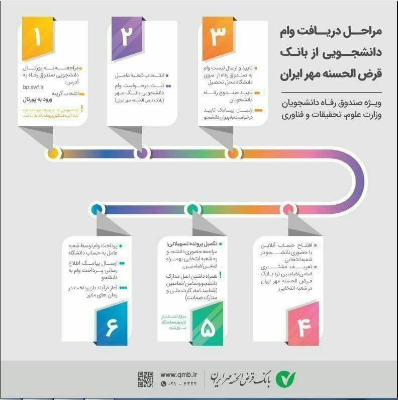 مراحل دریافت وام دانشجویی بانک قرض الحسنه مهر ایران