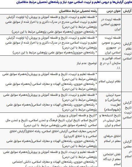 شرایط و نحوه ثبت نام مدرس حق التدریسی معارف اسلامی دانشگاه فرهنگیان 99 ؛