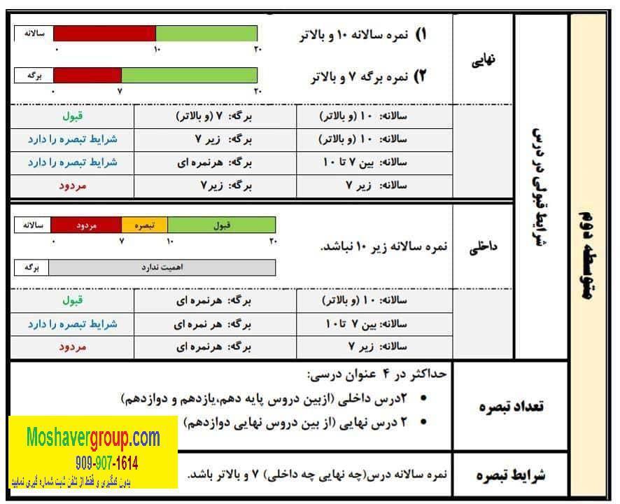 تک ماده امتحانات نهایی خرداد 99