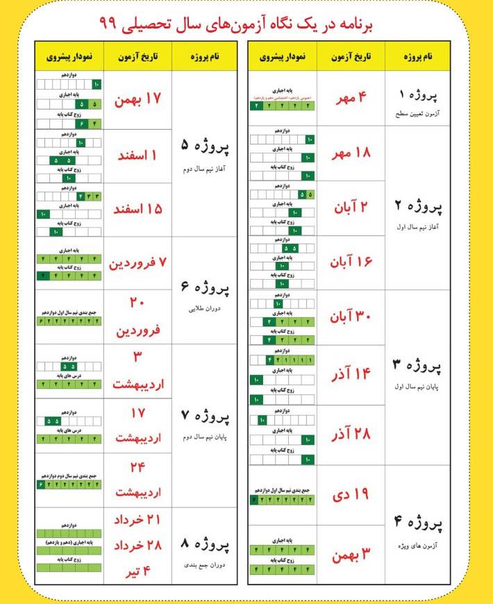 بودجه بندی منابع آزمون آزمایشی قلم چی تابستان 99 برای کنکور 1400