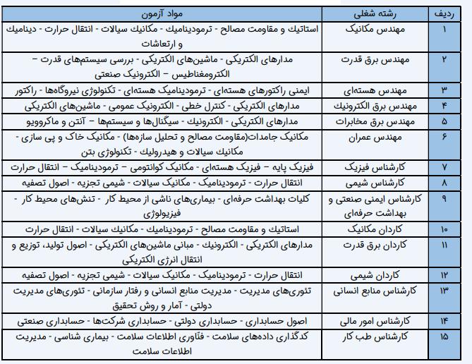مواد آزمون استخدامی نیروگاه اتمی بوشهر